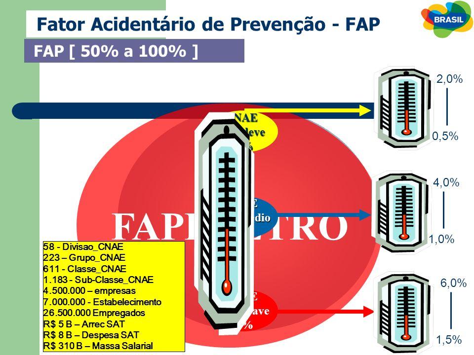 FAPIMETRO Fator Acidentário de Prevenção - FAP FAP [ 50% a 100% ] 2,0%